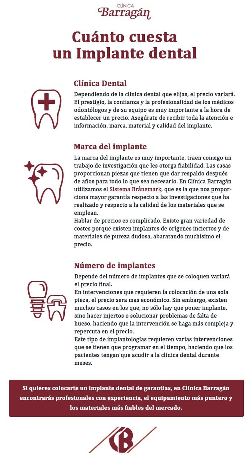 infografía sobre el precio de ponerse implantes dentales